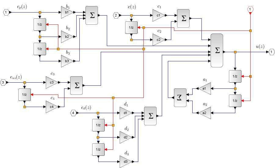 Advanced PID Controller Implementation | www scilab org