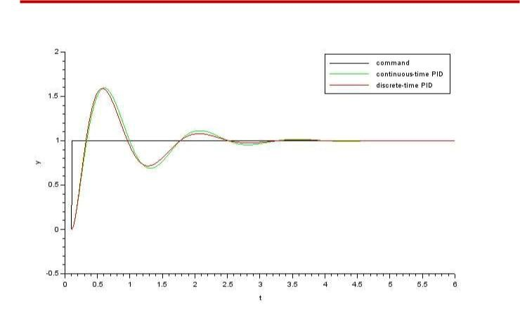 Discrete-time PID Controller Implementation | www scilab org