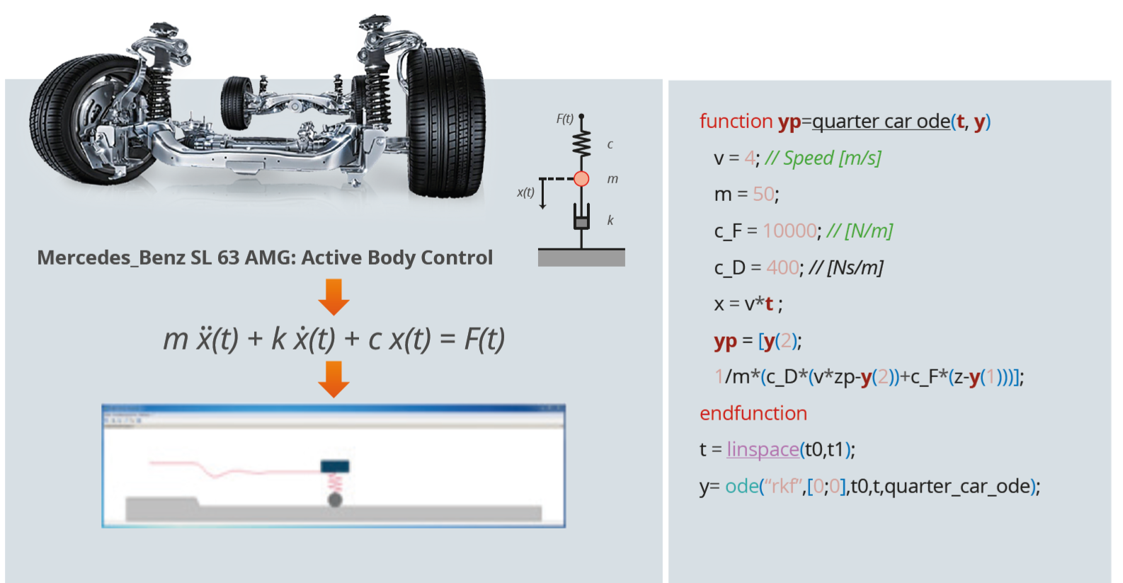 Car Chassis & Suspension for Vehicle Dynamics   www scilab org