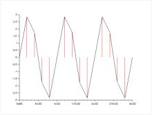 Signal Processing | www scilab org